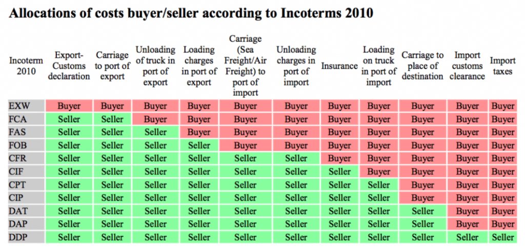 What Are Incoterms 2010 Choice Image Diagram Writing