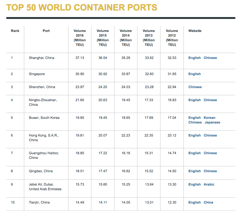 top 50 container ports around the world