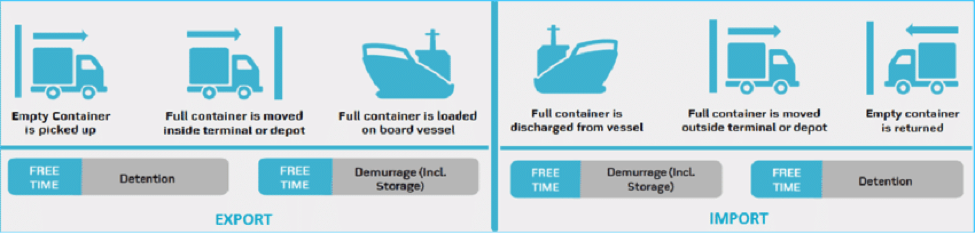 dentention vs demurrage