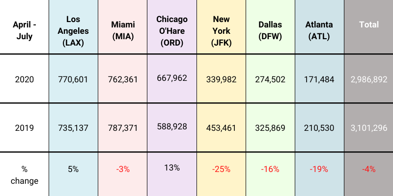 total metric tons us airports